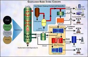 fig-4-konsep-sistem-gasifikasi