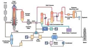 Teknologi Pembakaran Pada Pltu Batubara Bagian 2