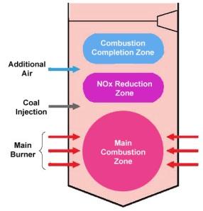 Teknologi pembakaran pada pltu batubara pramudya pada total emisi nox dalam gas buang kandungan fuel nox mencapai 80 90 untuk mengatasi nox ini dilakukan tindakan denitrasi de nox di boiler saat ccuart Choice Image