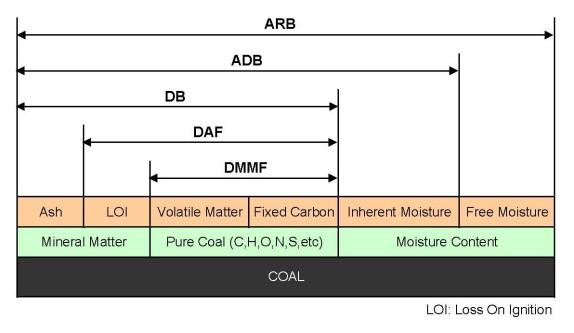 03-Basis analisis